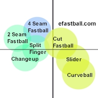 Pitch Location and Movement for Different Grips as viewed by the hitter