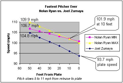 Top view - Fastest Pitchers Ever Recorded in the Major Leagues